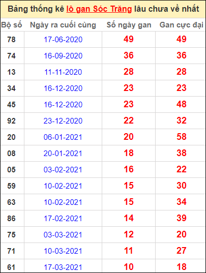 Bảng thống kê lo gan ST lâu về nhất đến ngày 2/6/2021