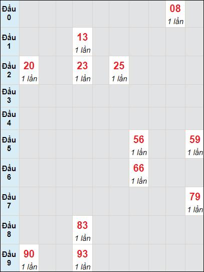 Bảng soi cầuXS BD bạch thủ lô rơi 3 ngày 4/6/2021