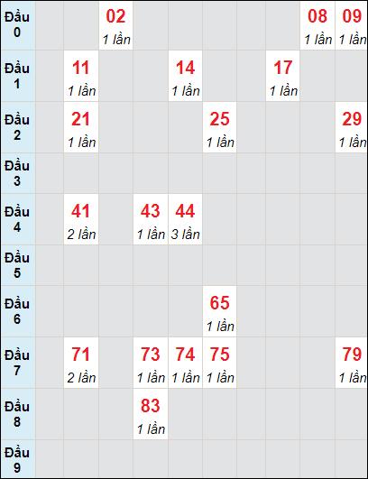 Soi cầu Trà Vinh bạch thủ lô rơi 3 ngày 4/6/2021