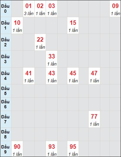 Soi cầu xố số Vĩnh Long bạch thủ lô rơi 3 ngày 4/6/2021