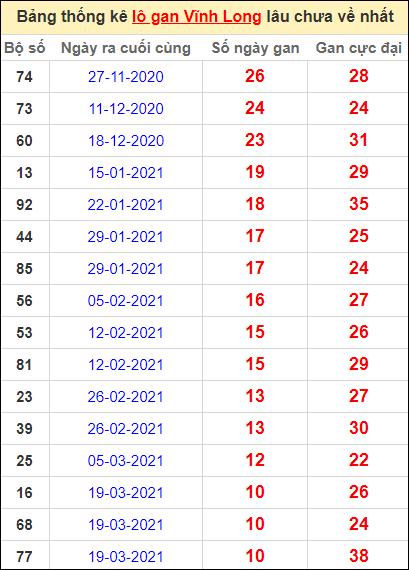 Thống kê loto gan Vĩnh Long lâu về nhất đến ngày 4/6/2021