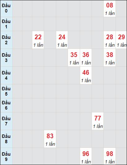 Soi cầu xố số Bình Phước bạch thủ lô rơi 3 ngày 5/6/2021