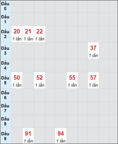 Bảng soicau XSTP bạch thủ lô rơi 3 ngày 5/6/2021