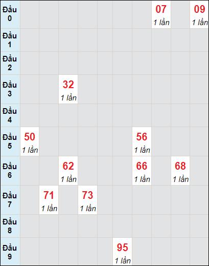 Soi cầu XS LA bạch thủ lô rơi 3 ngày 5/6/2021
