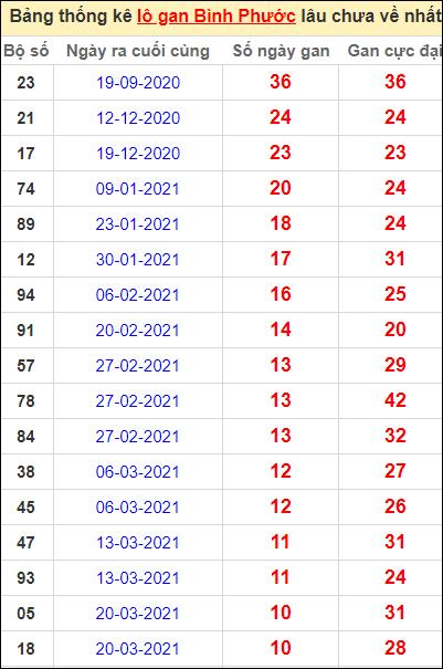Bảng thống kê loto gan Bình Phước lâu về nhất đến ngày 5/6/2021