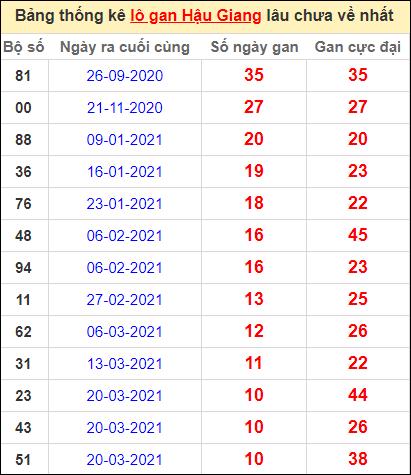 Bảng thống kê lo gan HG lâu về nhất đến ngày 5/6/2021