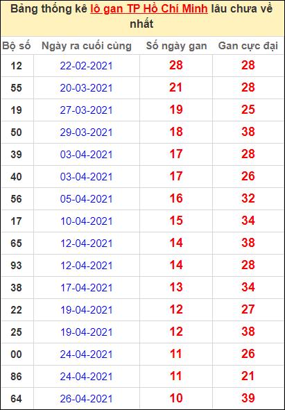 Thống kê lô gan thành phố Hồ Chí Minh lâu về nhất đến ngày 5/6/2021