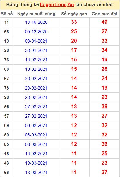Bảng thống kê lo gan LA lâu về nhất đến ngày 5/6/2021