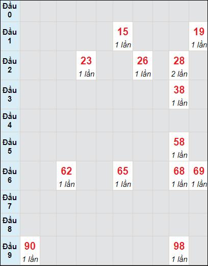 Bảng soi cầu DLbạch thủ lô rơi 3 ngày 6/6/2021