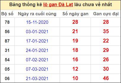 Thống kê lô gan DL lâu về nhất đến ngày 6/6/2021