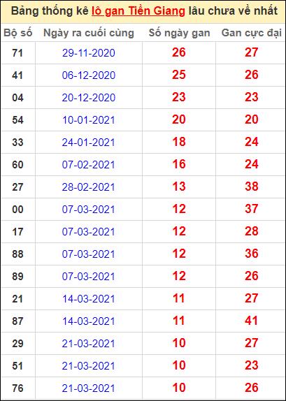 Bảng thống kê loto gan Tiền Giang lâu về nhất đến ngày 6/6/2021