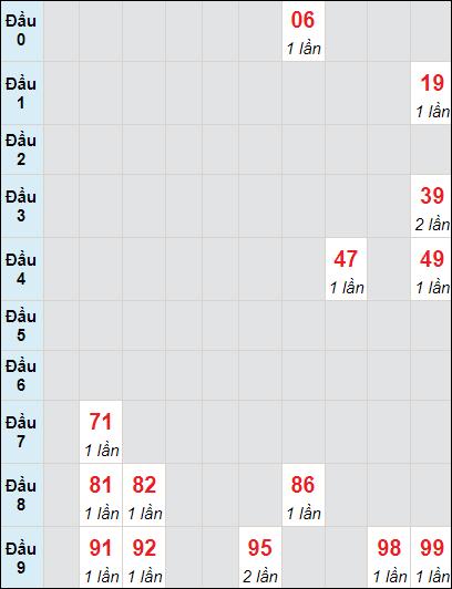 Soi cầu xố số Cà Mau bạch thủ lô rơi 3 ngày 7/6/2021