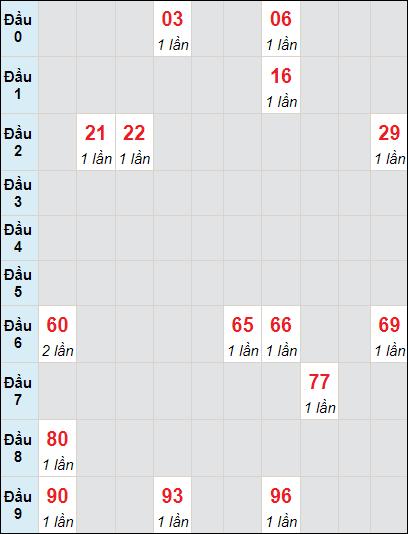 Soi cầu Đồng Tháp bạch thủ lô rơi 3 ngày 7/6/2021