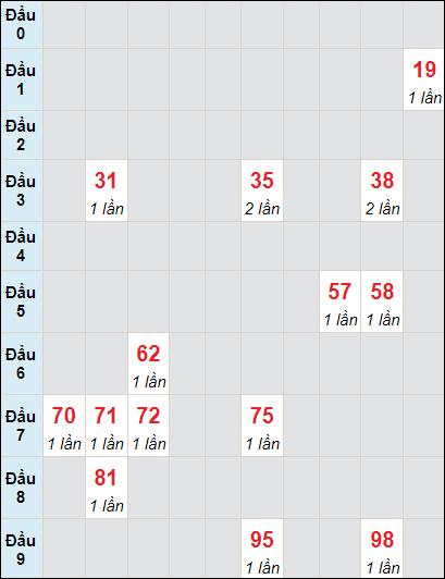 Bảng soicau XSTP bạch thủ lô rơi 3 ngày 7/6/2021