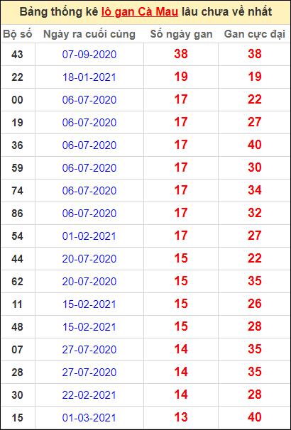 Bảng thống kê loto gan Cà Mau lâu về nhất đến ngày 7/6/2021