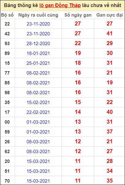 Bảng thống kê lo gan DT lâu về nhất đến ngày 7/6/2021