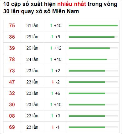 Thống kê XSMN 30 ngày gần đây tính đến 7/6/2021
