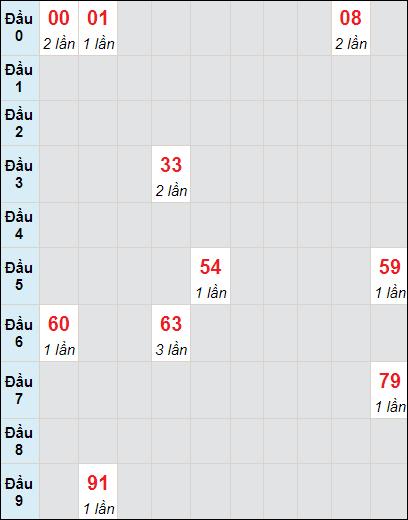 Soi cầu xố số Bến Tre bạch thủ lô rơi 3 ngày 8/6/2021