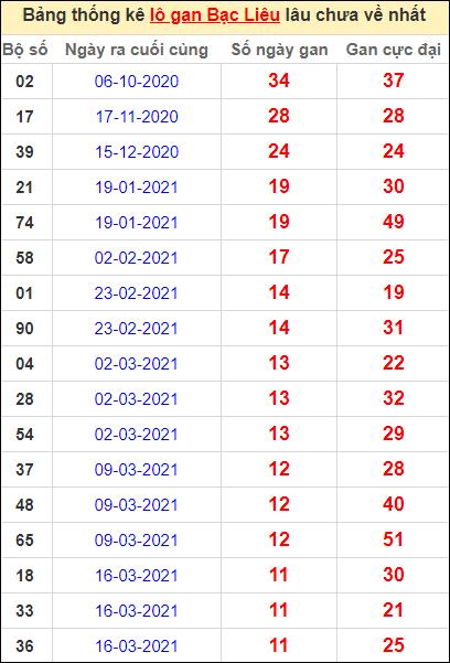 Bảng thống kê lôgan BL lâu về nhất đến ngày 8/6/2021