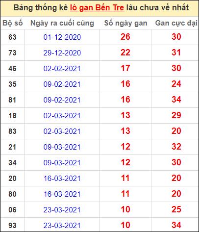Bảng thống kê loto gan Bến Tre lâu về nhất đến ngày 8/6/2021