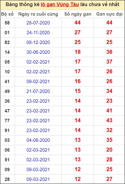 Thống kê lô gan Vũng Tàu lâu về nhất đến ngày 8/6/2021