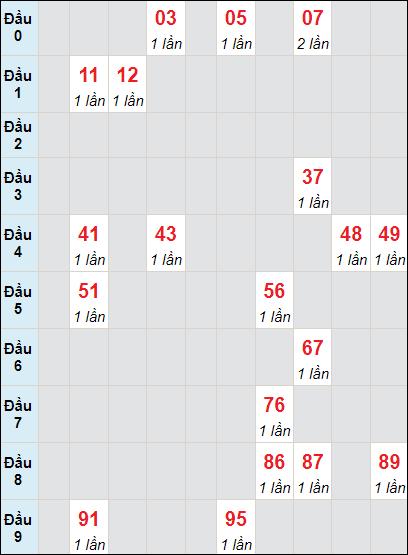 Bảng soi cầuXS DN bạch thủ lô rơi 3 ngày 9/6/2021