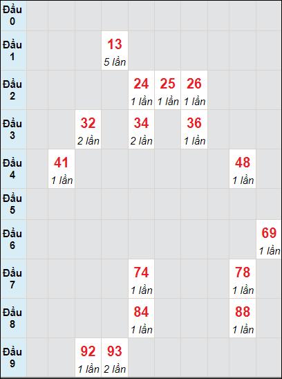 Soi cầu Sóc Trăng bạch thủ lô rơi 3 ngày 9/6/2021