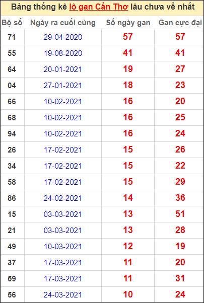 Bảng thống kê loto gan Cần Thơ lâu về nhất đến ngày 9/6/2021