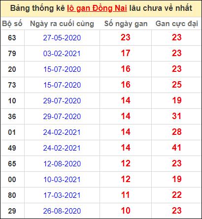 Thống kê lô gan Đồng Nai lâu về nhất đến ngày 9/6/2021