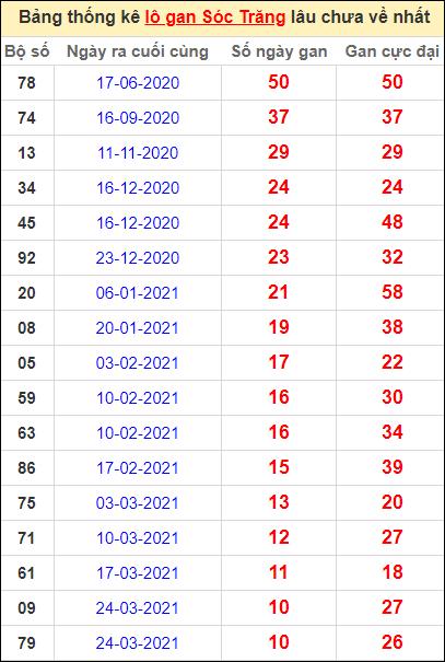 Bảng thống kê lo gan ST lâu về nhất đến ngày 9/6/2021
