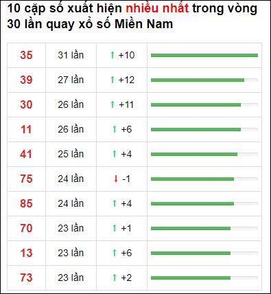 Thống kê XSMN 30 ngày gần đây tính đến 9/6/2021