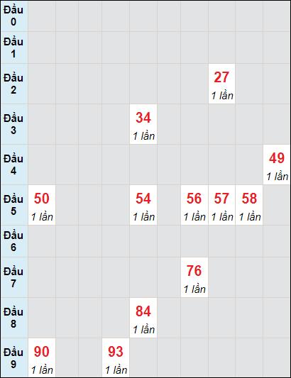 Soi cầu xố số Tây Ninh bạch thủ lô rơi 3 ngày 10/6/2021