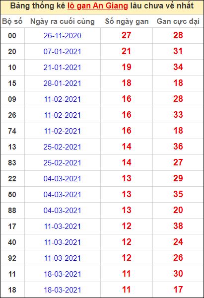 Thống kê lô gan An Giang lâu về nhất đến ngày 10/6/2021