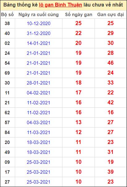 Bảng thống kê lo gan BTH lâu về nhất đến ngày 10/6/2021