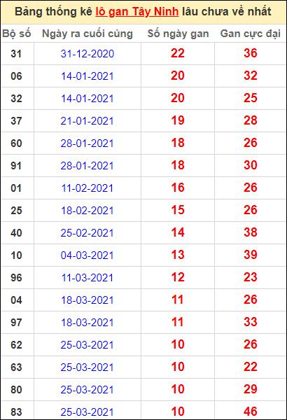 Bảng thống kê loto gan Tây Ninh lâu về nhất đến ngày 10/6/2021