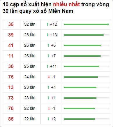 Thống kê XSMN 30 ngày gần đây tính đến 10/6/2021