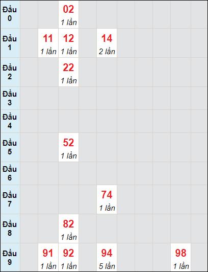 Bảng soi cầuXS BD bạch thủ lô rơi 3 ngày 11/6/2021