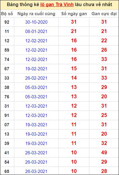 Bảng thống kê lo gan TV lâu về nhất đến ngày 11/6/2021