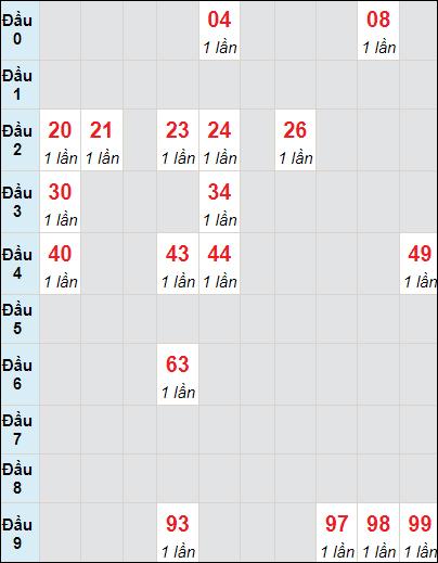 Soi cầu xố số Bình Phước bạch thủ lô rơi 3 ngày 12/6/2021