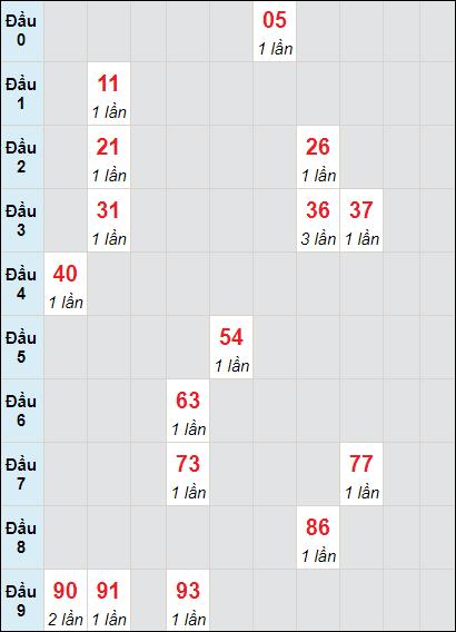 Bảng soicau XSTP bạch thủ lô rơi 3 ngày 12/6/2021
