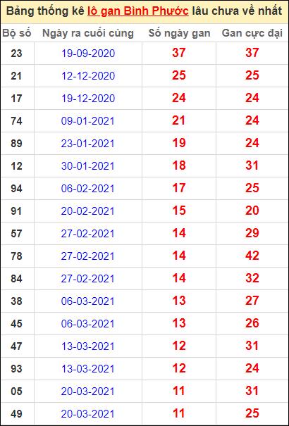 Bảng thống kê loto gan Bình Phước lâu về nhất đến ngày 12/6/2021