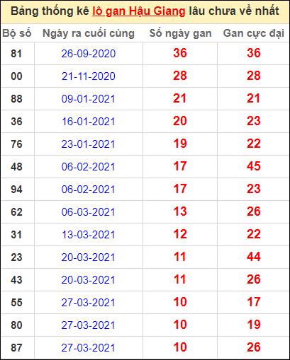 Bảng thống kê lo gan HG lâu về nhất đến ngày 12/6/2021