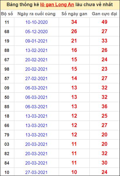 Bảng thống kê lo gan LA lâu về nhất đến ngày 12/6/2021