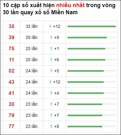 Thống kê XSMN 30 ngày gần đây tính đến 12/6/2021