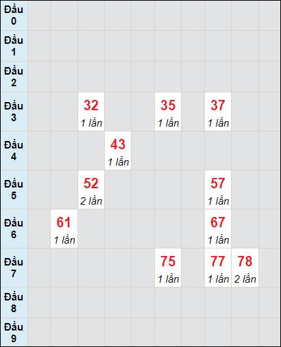 Soi cầu XS KG bạch thủ lô rơi 3 ngày 13/6/2021