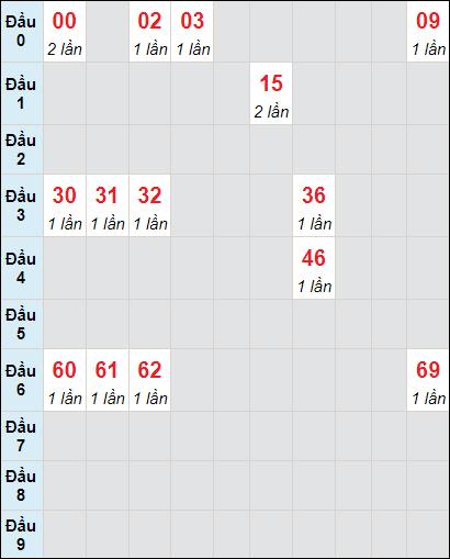 Soi cầu xố số Tiền Giang bạch thủ lô rơi 3 ngày 13/6/2021