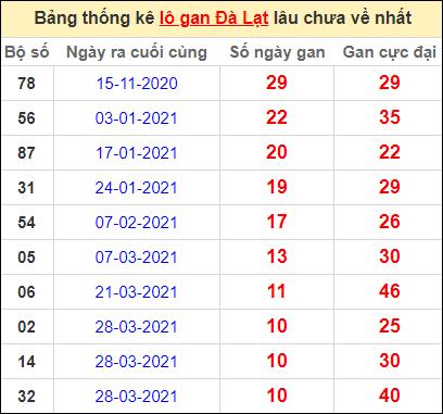 Thống kê lô gan DL lâu về nhất đến ngày 13/6/2021
