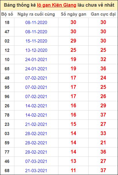 Bảng thống kê lôgan KG lâu về nhất đến ngày 13/6/2021
