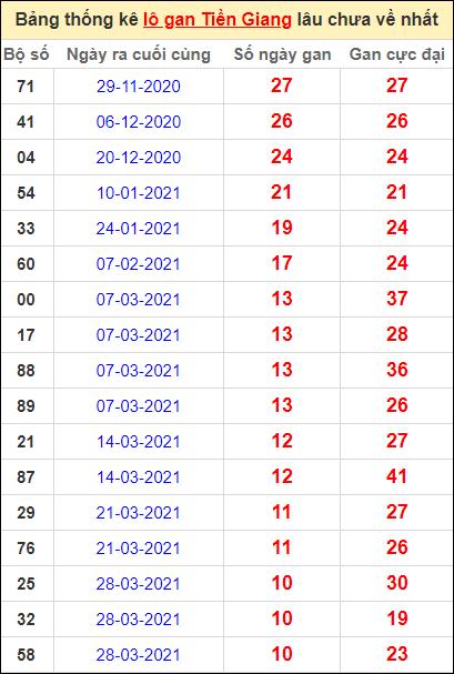 Bảng thống kê loto gan Tiền Giang lâu về nhất đến ngày 13/6/2021