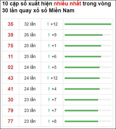 Thống kê loto về nhiều XSMN 30 ngày gần đây tính đến 13/6/2021